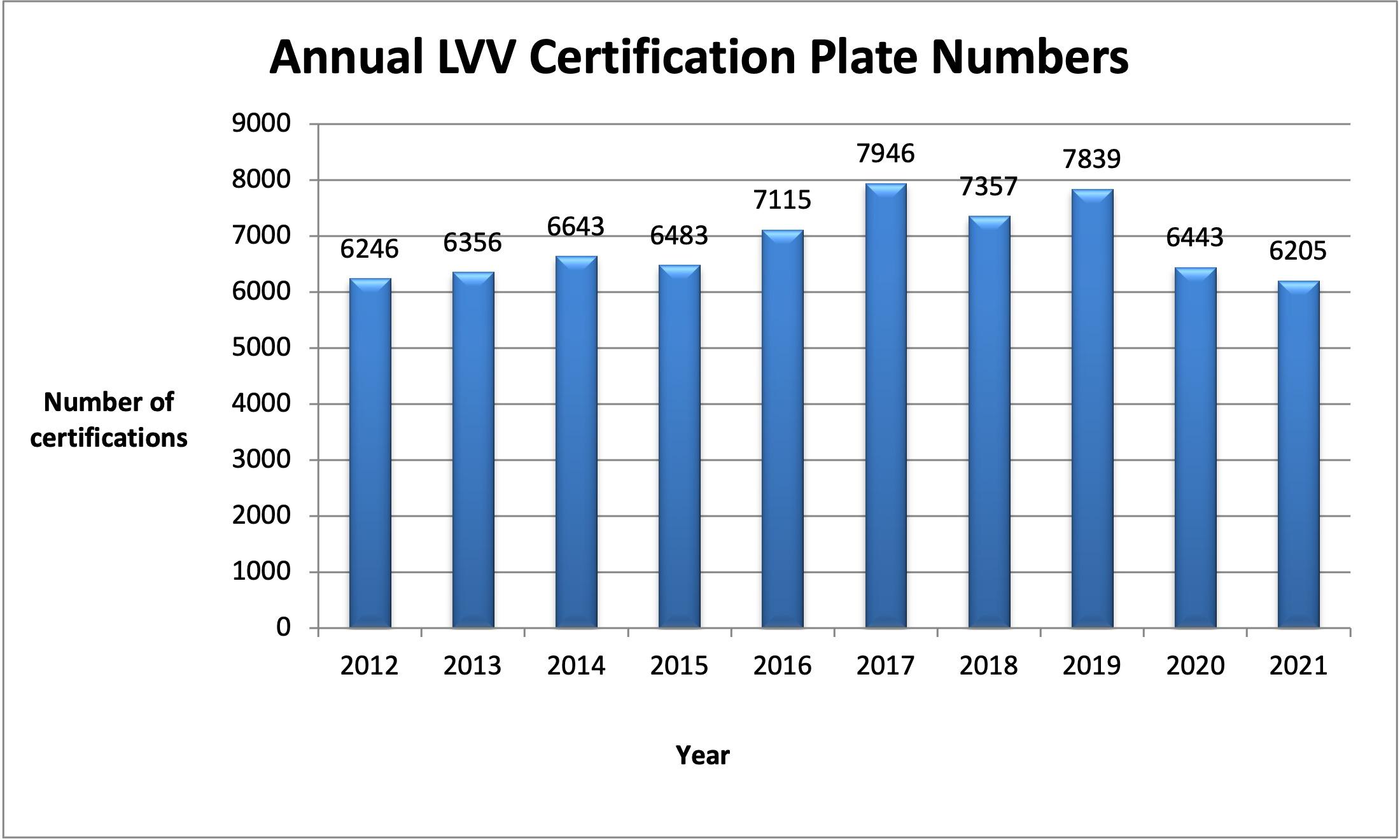 Low Volume Vehicle Technical Association Inc  | About Us